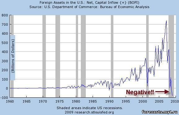 График. Форекс прямо влияет на силу доллара. Если продавцов больше, чем покупателей