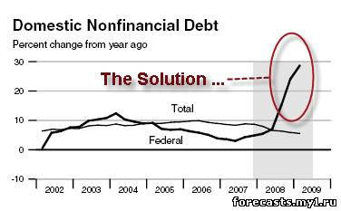 график предоставленный Федеральным резервом