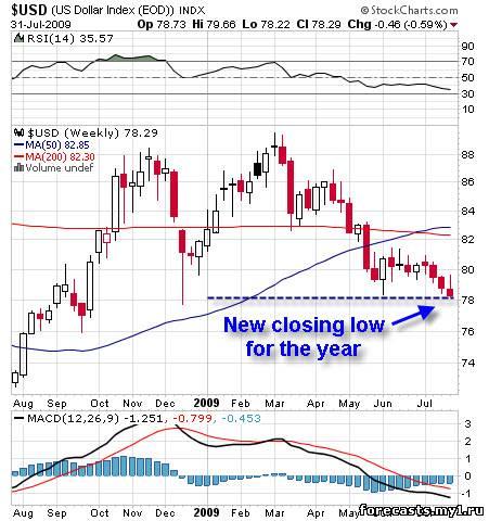 График. Октябрь 2009 года, доллар упадет намного ниже, чем он уже упал.